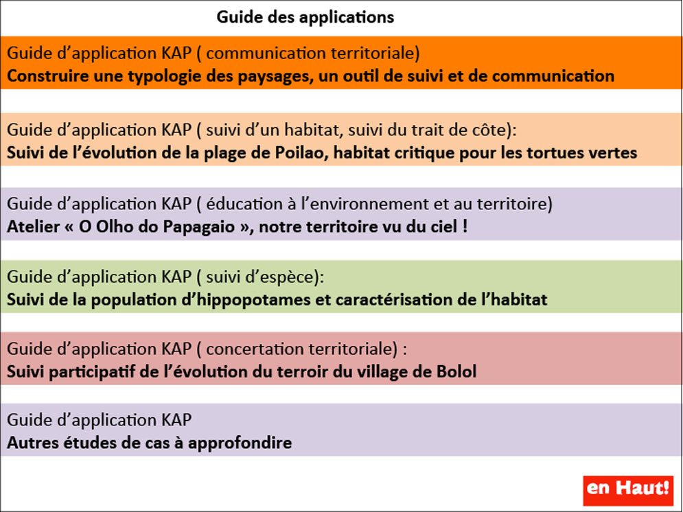 Guide des applications
