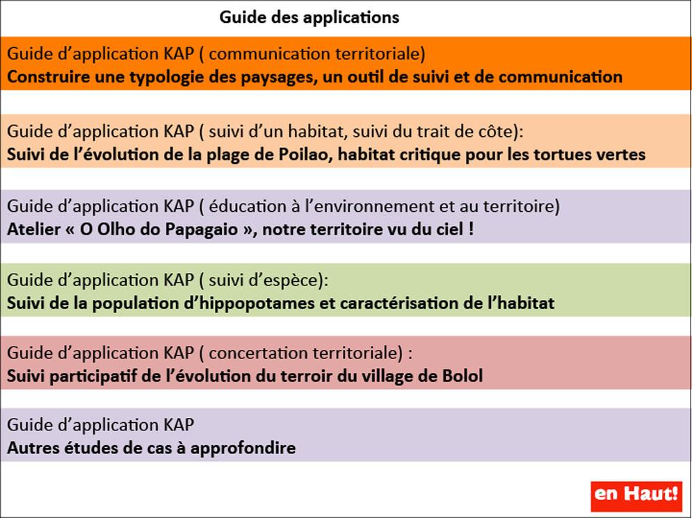 Guide des applications